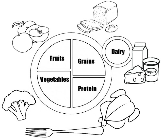 Myplate Ready to Eat for Kids Coloring Page